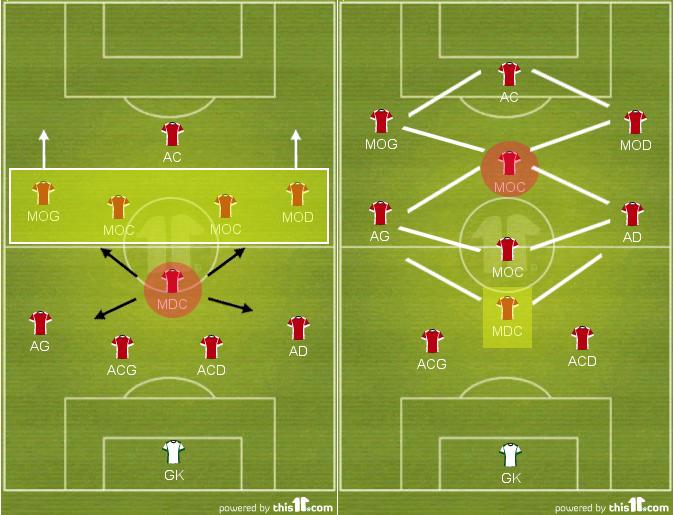 En position défensive, une équipe Bielsiste s'appuie sur un 4-1-4-1 (gauche). Notez le rôle de la ligne de 4 milieux responsable du pressing haut sur l'adversaire (zone jaune et flèches). Dans ce schéma, le milieu défensif est l'élément clé, celui autour duquel tout s'articule. C'est sur lui que la transition entre les deux système s'opère. Il glisse alors en défense centrale pendant que les joueurs de couloir montent d'un cran. L'équipe adopte alors une organisation en 3-3-1-3 avec deux losanges offensifs qui garantissent une remonté rapide et verticale du ballon. C'est alors de milieu offensif central qui devient la plaque tournante du système.